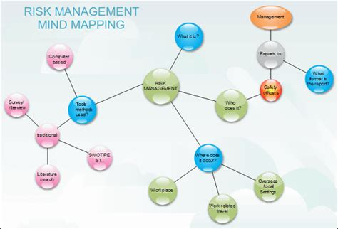 Free Mind Map Software Works with Word, Excel and PowerPoint