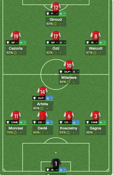 Özil + 10, a tactical exercise on FM14 with Arsenal