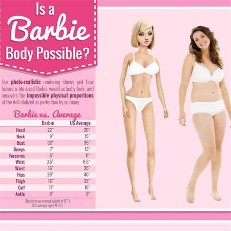 How Barbie dolls are causing women to develop eating disorders