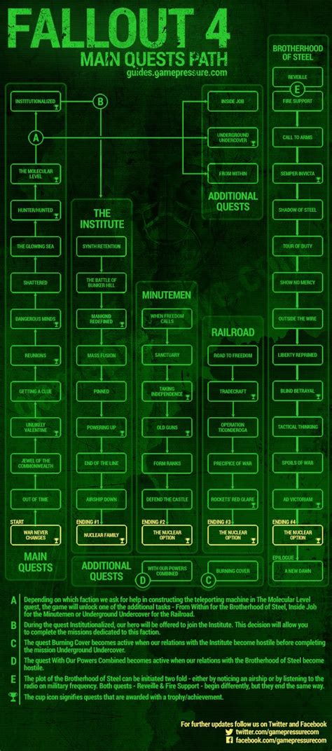 Endings and branching of main quests - Fallout 4 Game
