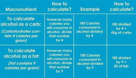 How to count macros of alcohol | IIFYM | Pinterest | Count