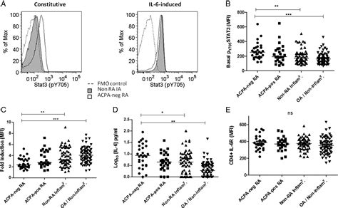 IL-6-driven STAT signalling in circulating CD4